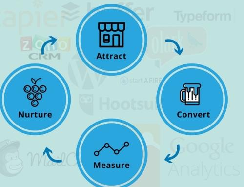 Digital Marketing Tools Stack Setup